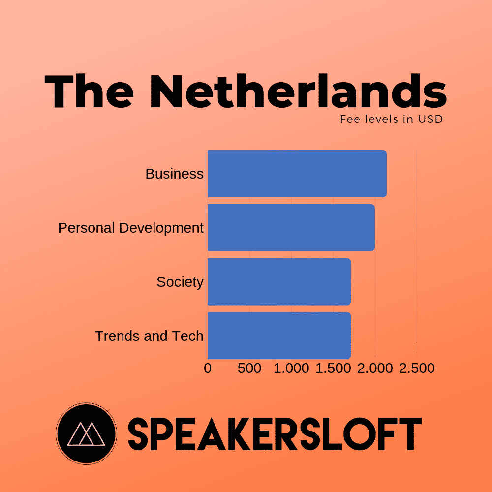 Fee level by topic, The netherlands